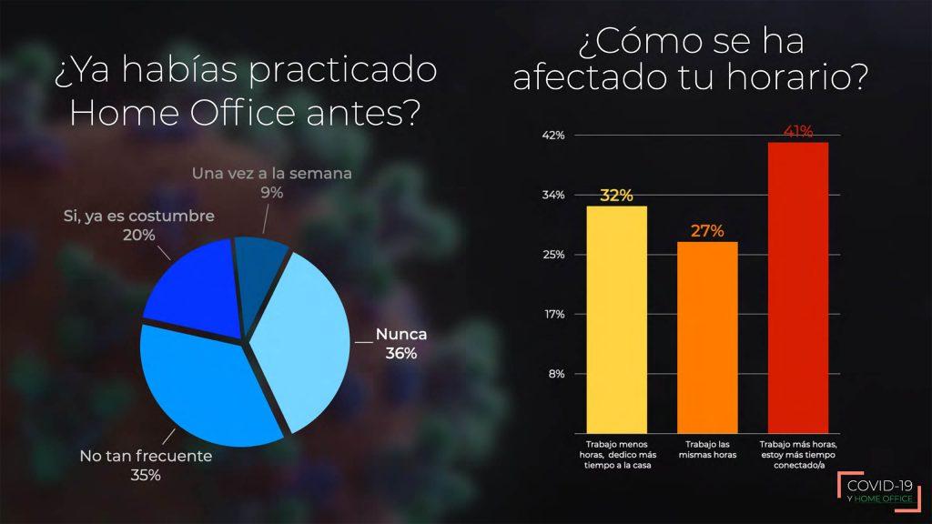 El 36 por ciento de encuestados no había realizado home office