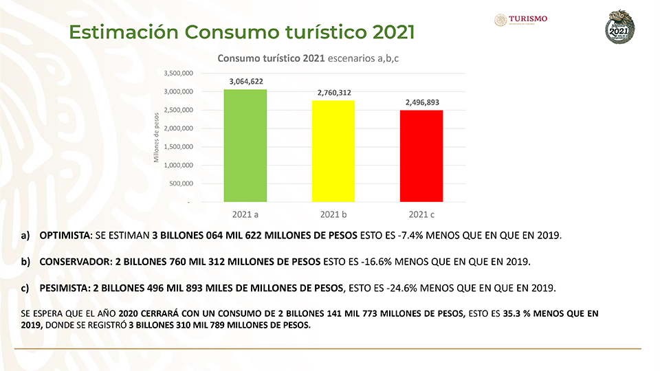 Expectativas de la industria turística para 2021