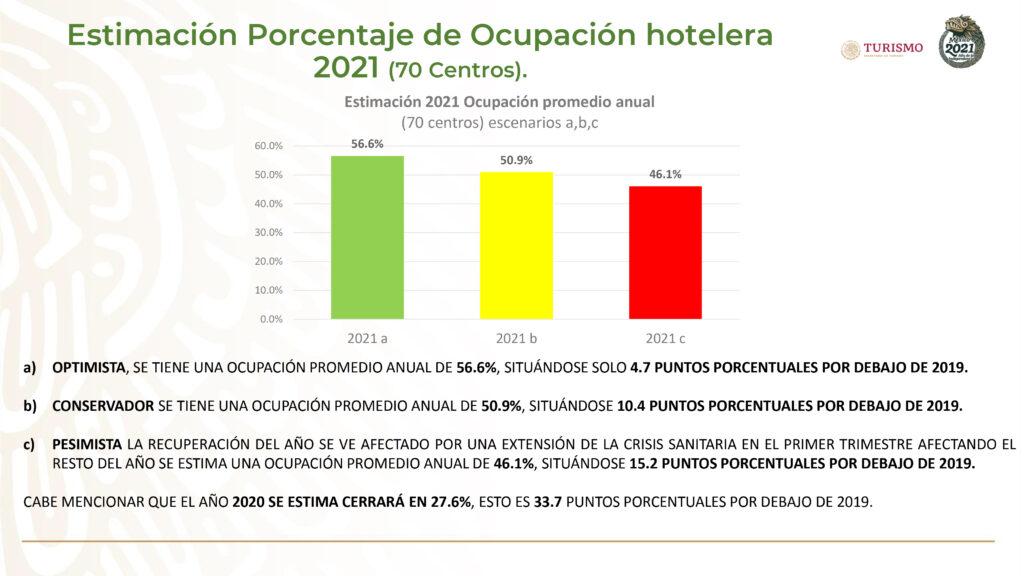 Ocupación hotelera del 66.5 por ciento en vacaciones