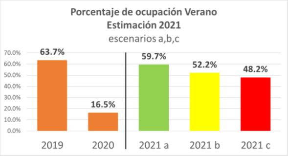 Altas las expectativas para las vacaciones de verano 2021
